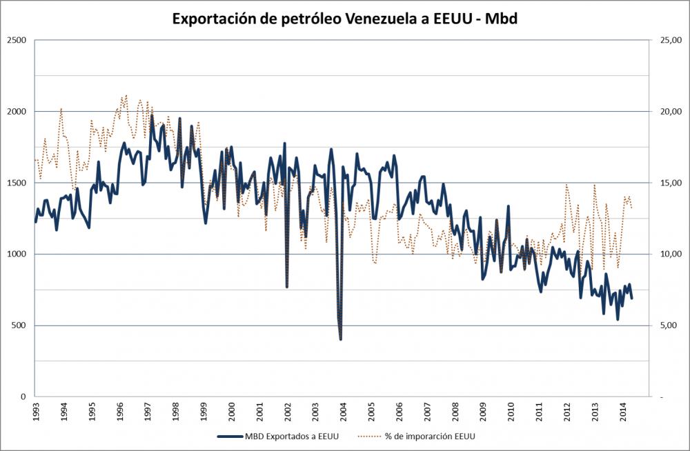 exportacion petroleo ven eeuu