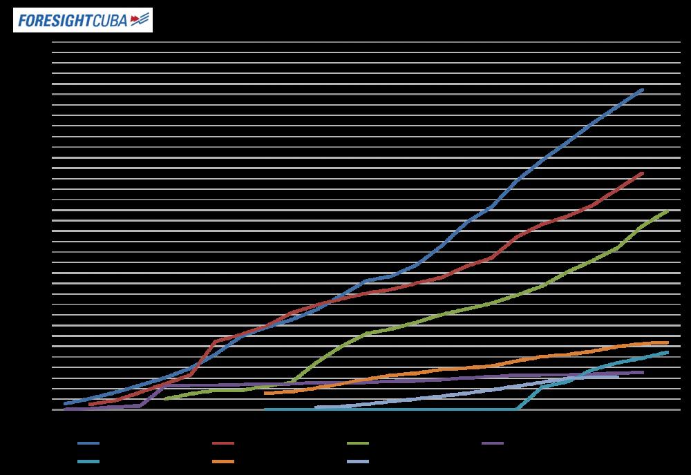 migracion desde 1990