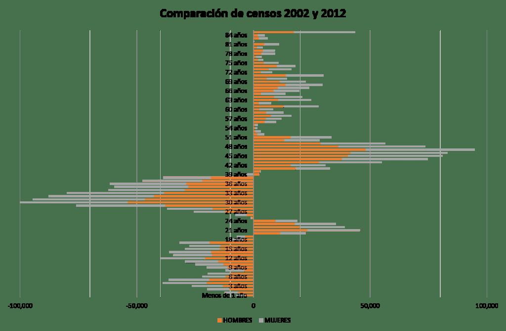 comparacion edades simples 2012 y 2002