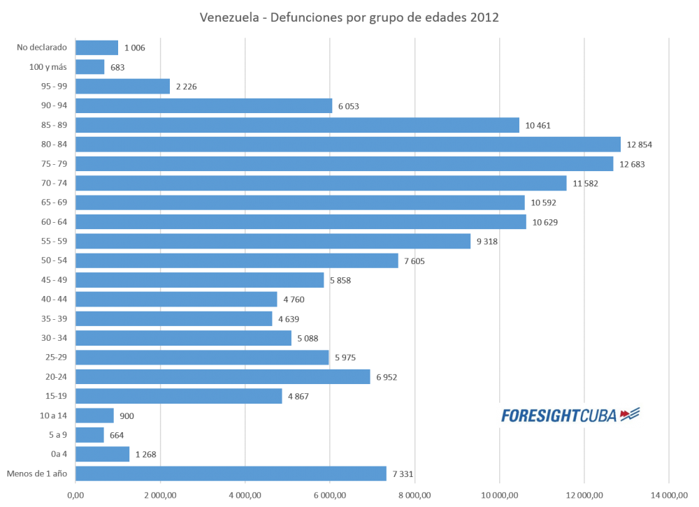 df 2012 por edades