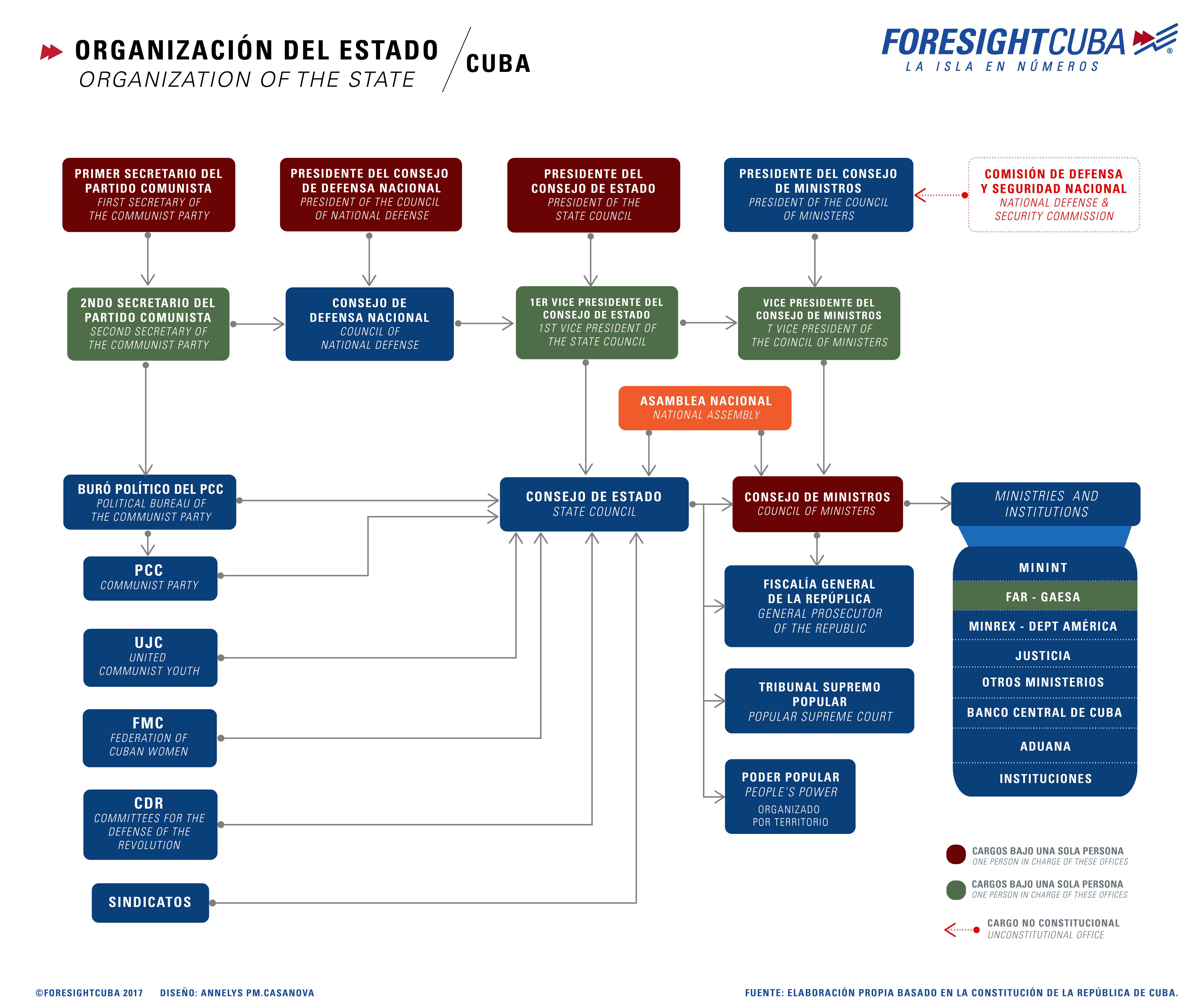 Cuba, Organización del Estado