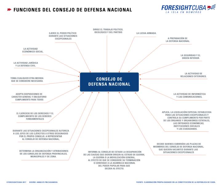 Funciones del Consejo de Defensa Cuba datos y estadísticas